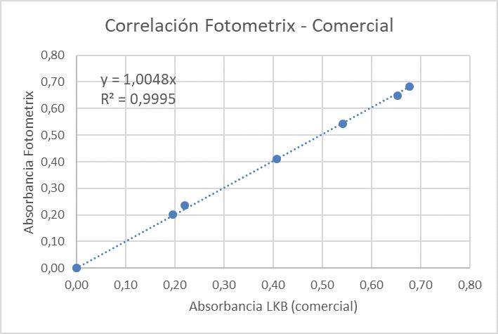 Gráfica da correlación entre o Fotometrix e un fotómetro comercial