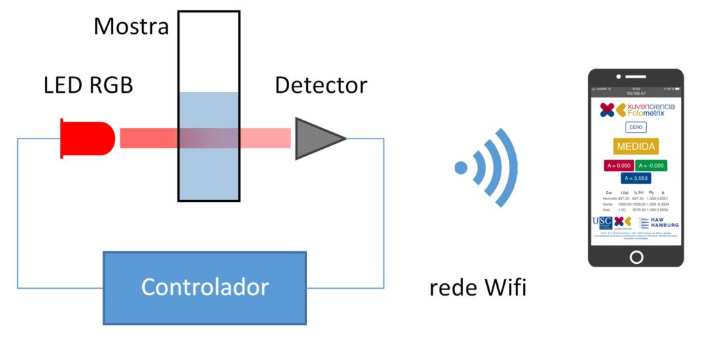 Esquema do sensor Fotometrix