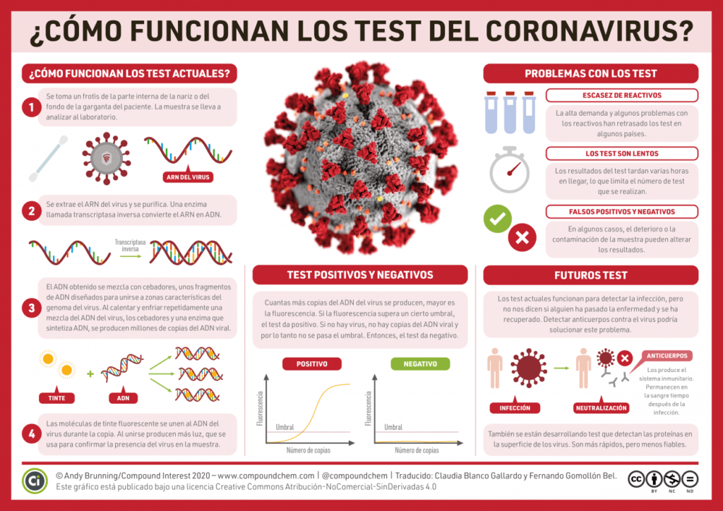 Infografía de Compound Interest, mais información en: https://www.agenciasinc.es/Noticias/Asi-son-las-pruebas-de-secuenciacion-que-se-utilizan-para-detectar-el-coronavirus