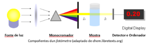 Compñentes dun fotómetro